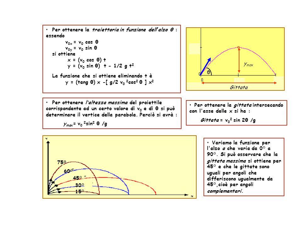 Per ottenere la traiettoria in funzione dell'alzo θ : essendo