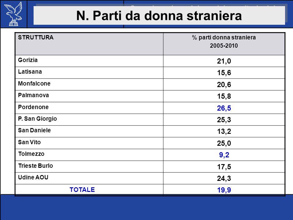 N. Parti da donna straniera % parti donna straniera
