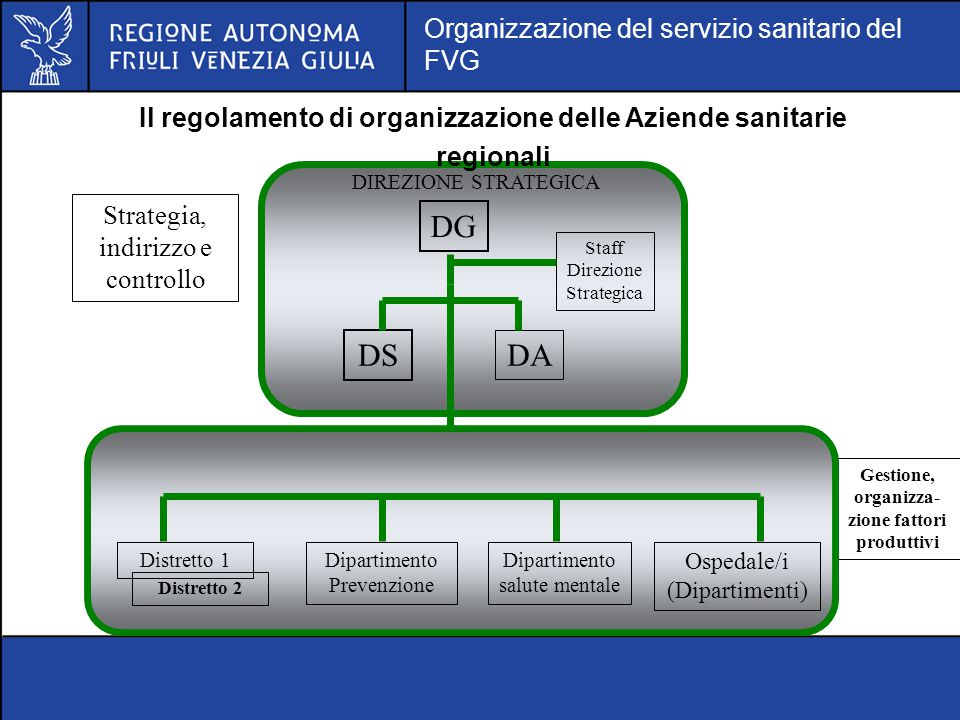 Il regolamento di organizzazione delle Aziende sanitarie regionali