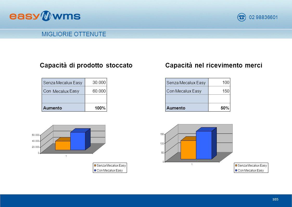 Capacità di prodotto stoccato Capacità nel ricevimento merci