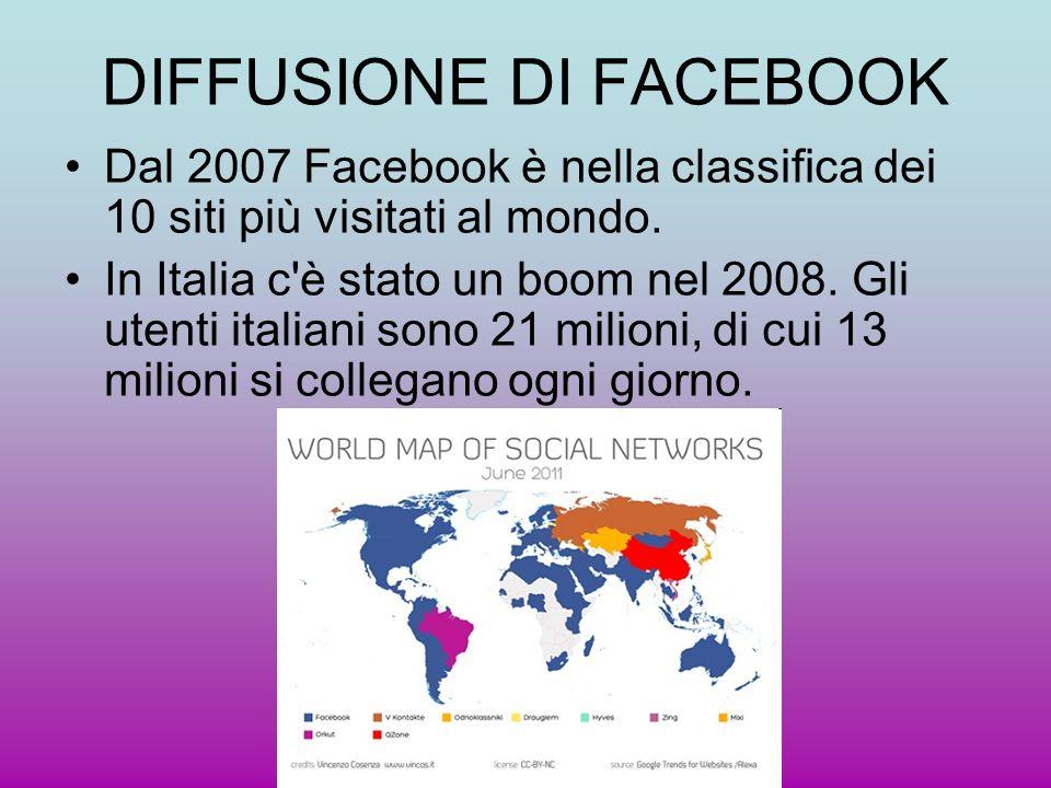 DIFFUSIONE DI FACEBOOK