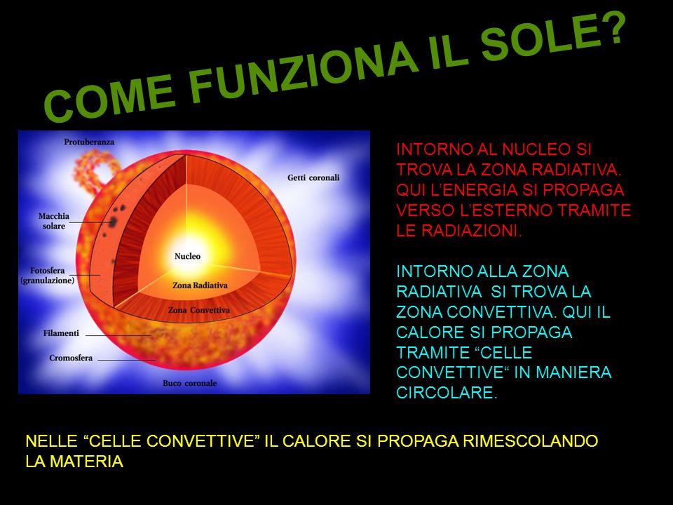 COME FUNZIONA IL SOLE INTORNO AL NUCLEO SI TROVA LA ZONA RADIATIVA. QUI L'ENERGIA SI PROPAGA VERSO L'ESTERNO TRAMITE LE RADIAZIONI.