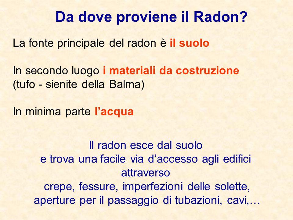 Da dove proviene il Radon