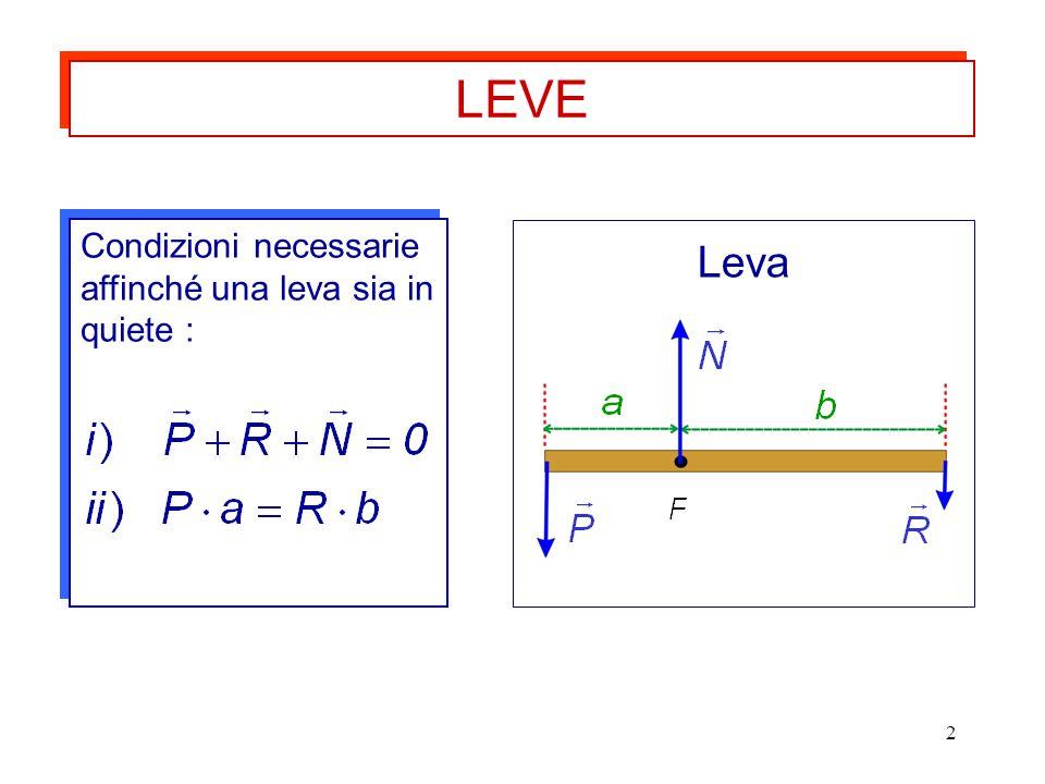 LEVE Condizioni necessarie affinché una leva sia in quiete : Leva