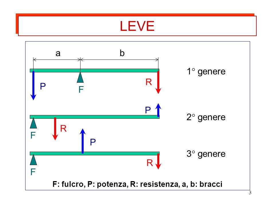 F: fulcro, P: potenza, R: resistenza, a, b: bracci