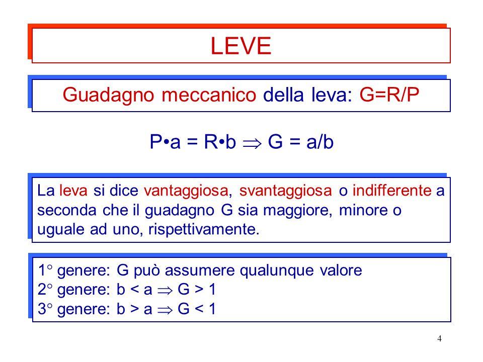 Guadagno meccanico della leva: G=R/P