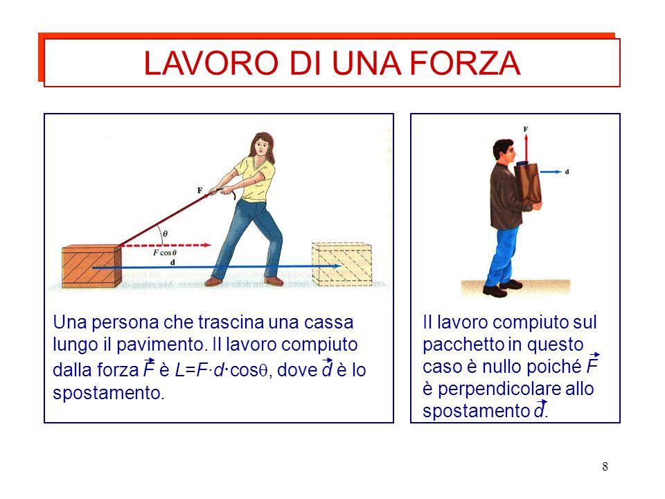 LAVORO DI UNA FORZA Una persona che trascina una cassa lungo il pavimento. Il lavoro compiuto dalla forza F è L=F·d·cos, dove d è lo spostamento.