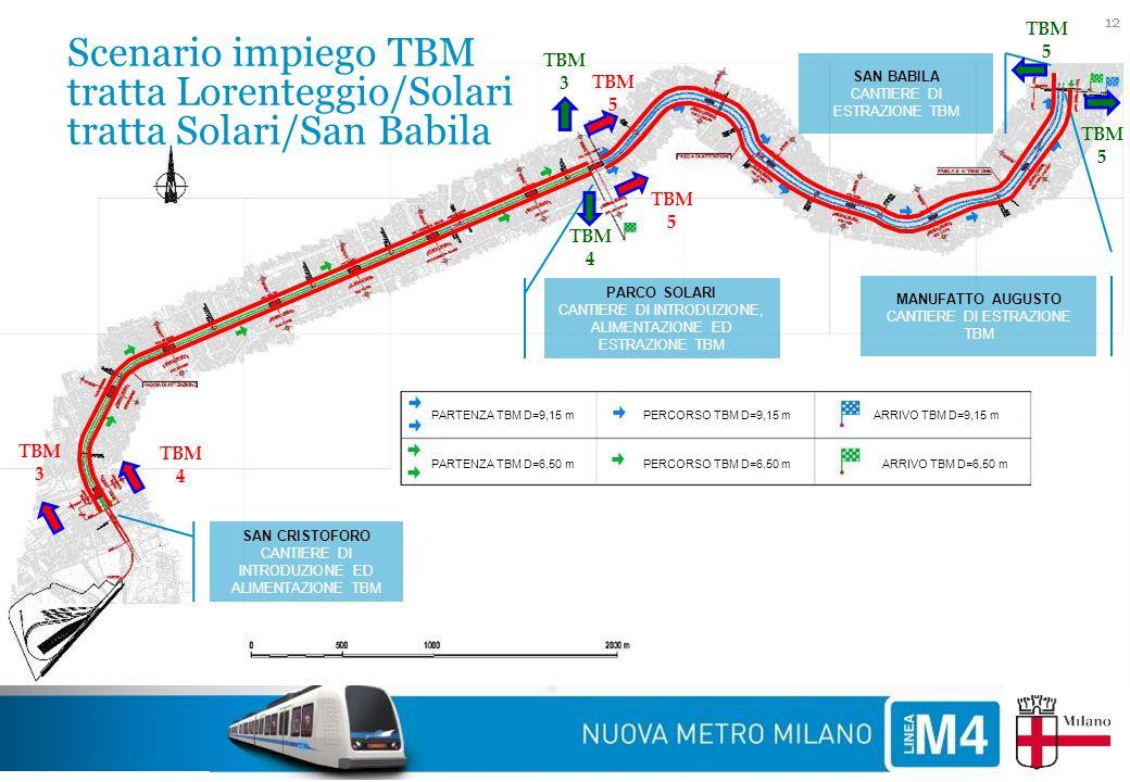 TBM 5 Scenario impiego TBM tratta Lorenteggio/Solari tratta Solari/San Babila. TBM 3. TBM 4. PARTENZA TBM D=6,50 m.