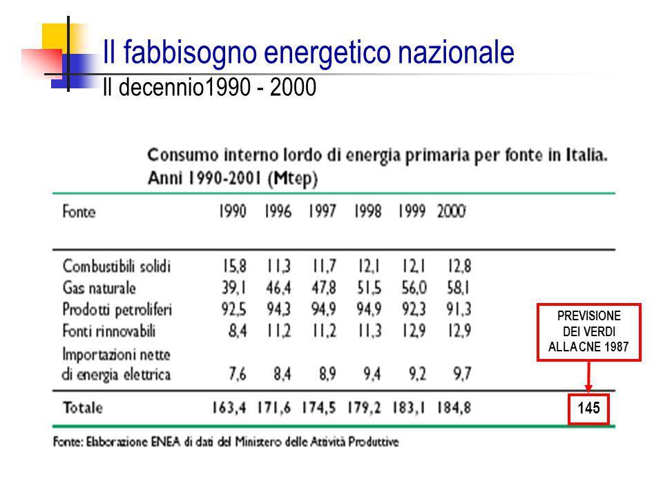 Il fabbisogno energetico nazionale Il decennio1990 - 2000