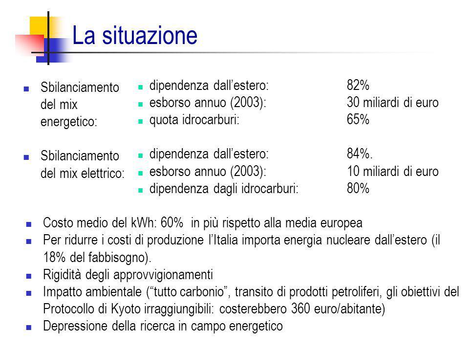 La situazione dipendenza dall'estero: 82%