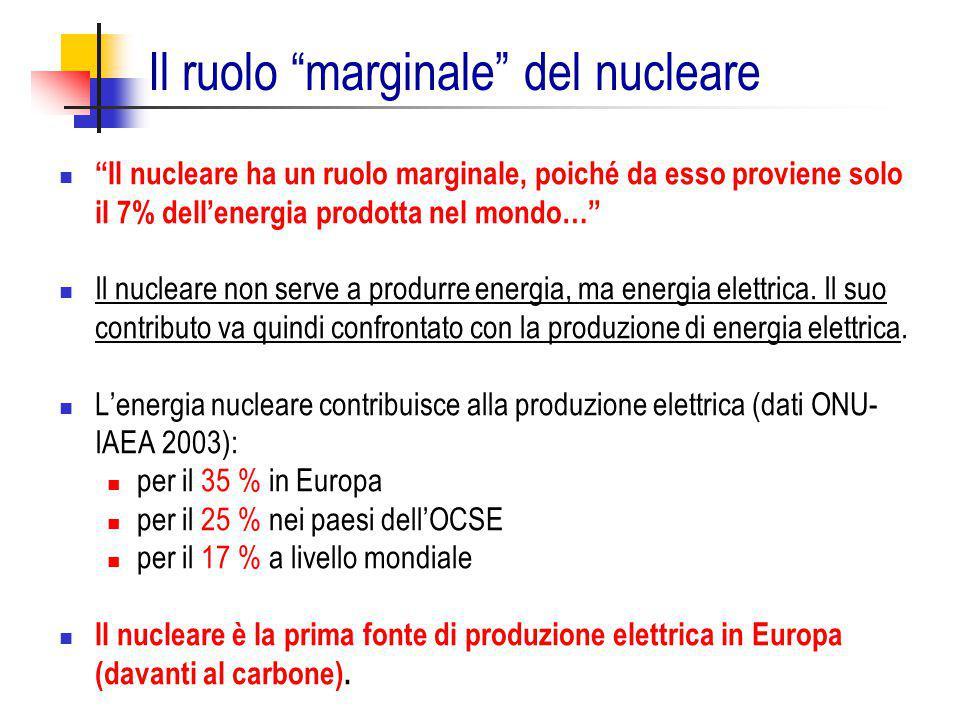 Il ruolo marginale del nucleare