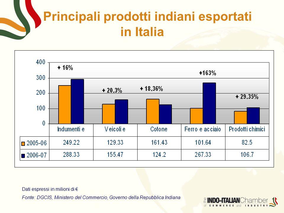 Principali prodotti indiani esportati in Italia