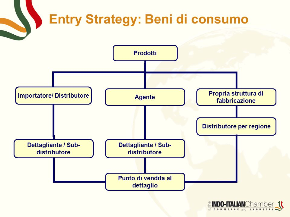 Entry Strategy: Beni di consumo