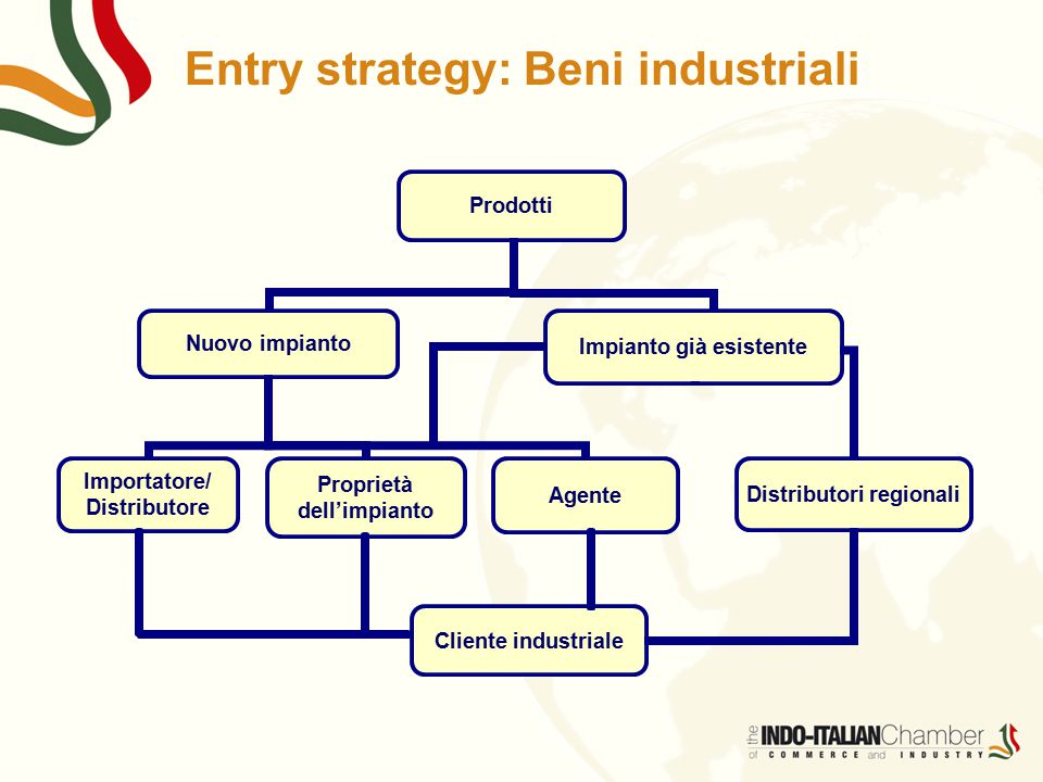 Entry strategy: Beni industriali