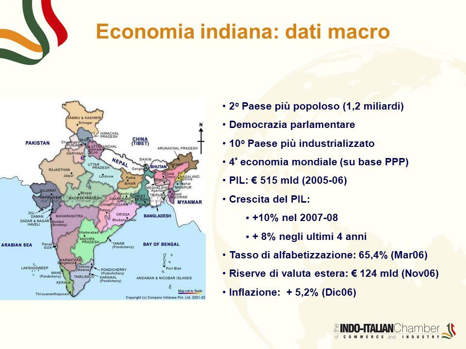 Economia indiana: dati macro