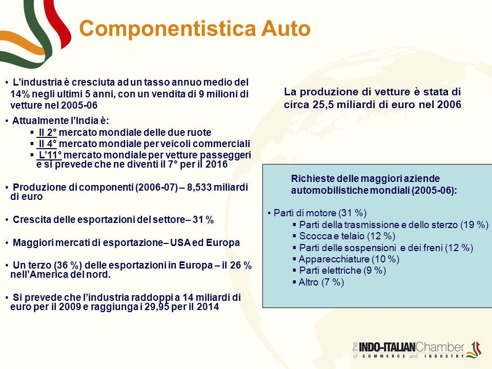 Componentistica Auto L'industria è cresciuta ad un tasso annuo medio del 14% negli ultimi 5 anni, con un vendita di 9 milioni di vetture nel 2005-06.