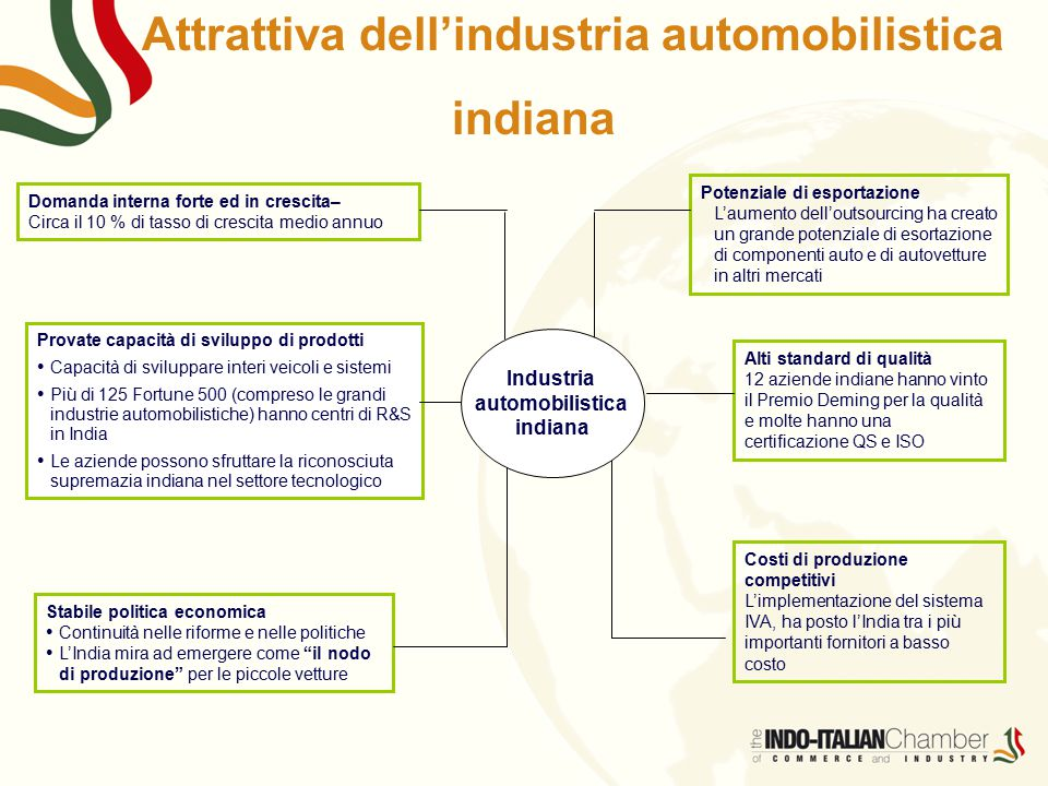 Attrattiva dell'industria automobilistica indiana