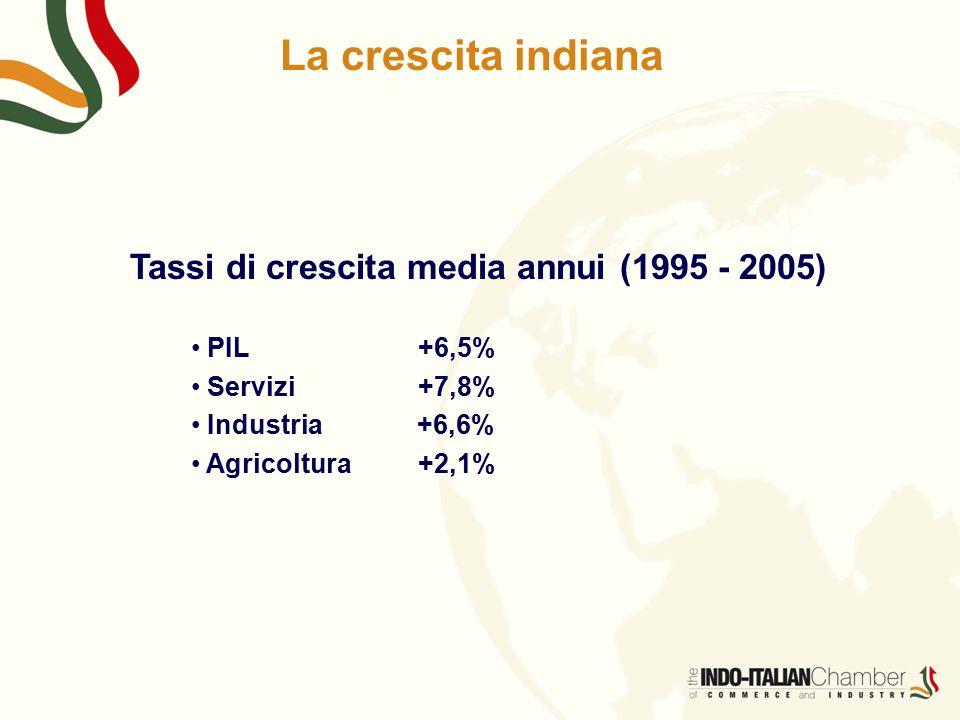 La crescita indiana Tassi di crescita media annui (1995 - 2005)