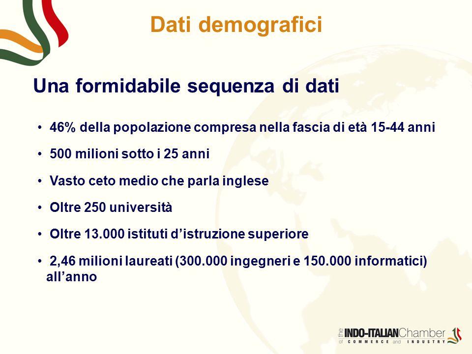 Dati demografici Una formidabile sequenza di dati