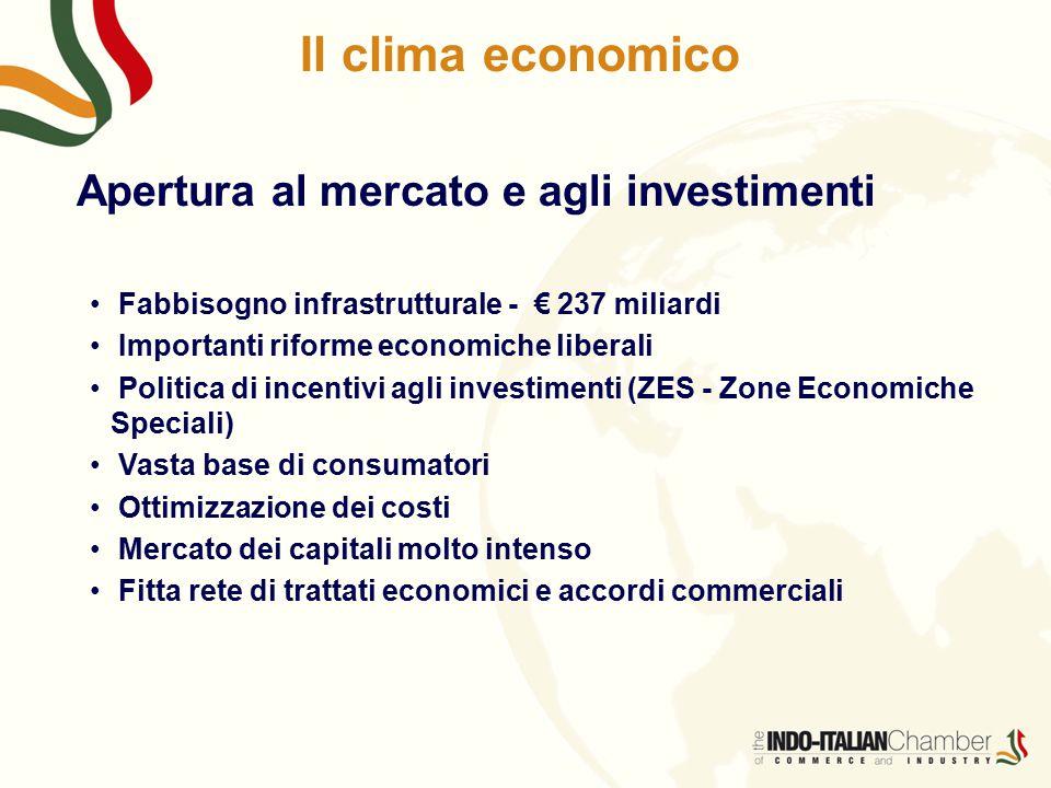 Il clima economico Apertura al mercato e agli investimenti