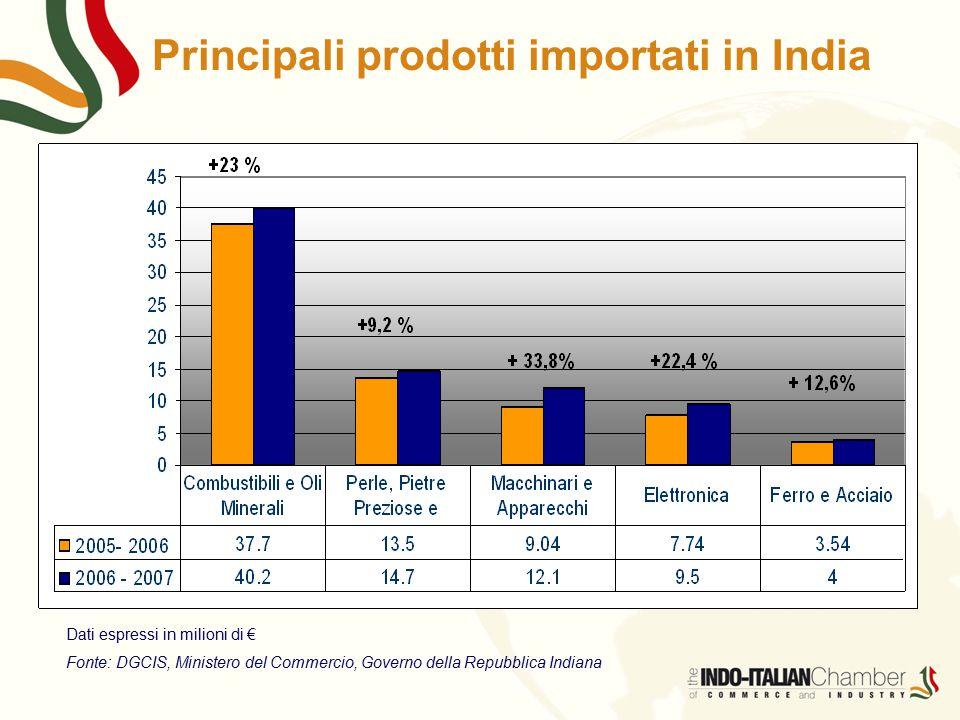 Principali prodotti importati in India