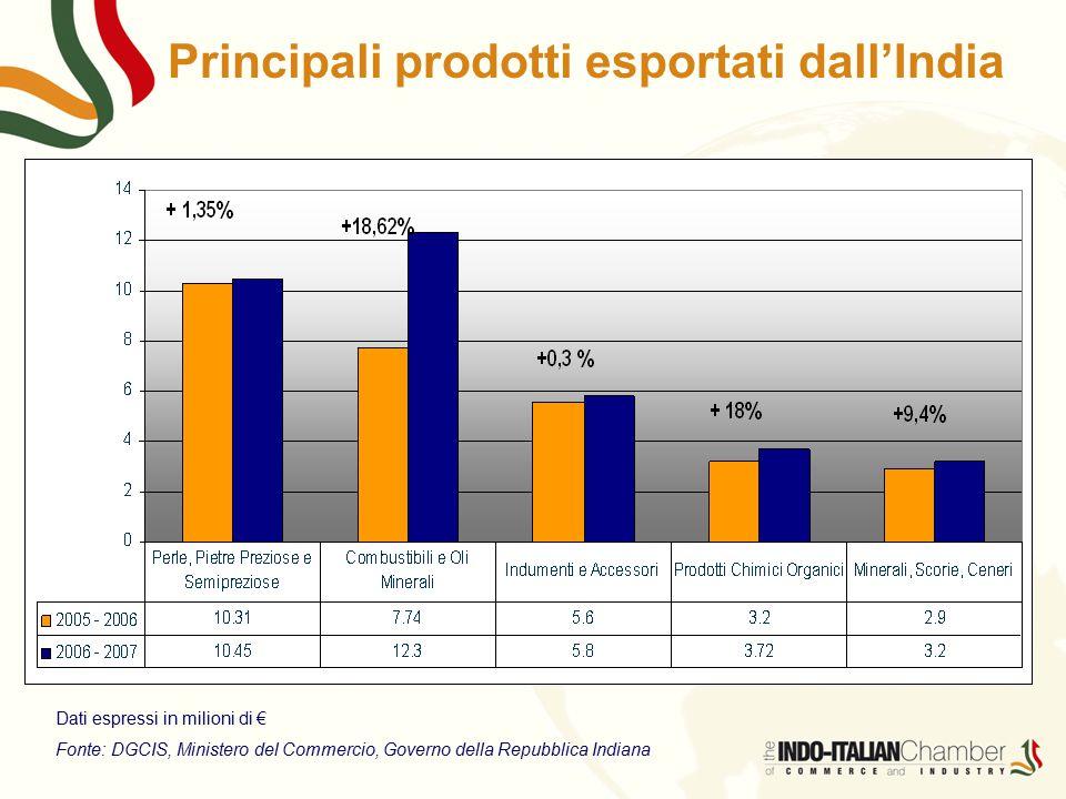 Principali prodotti esportati dall'India