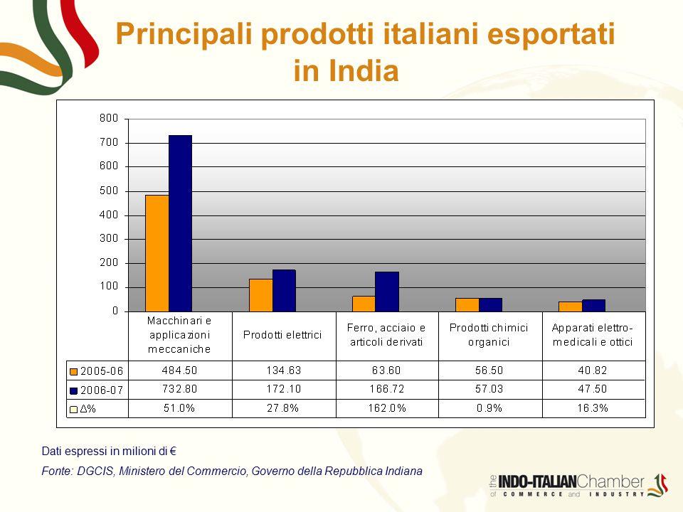Principali prodotti italiani esportati in India