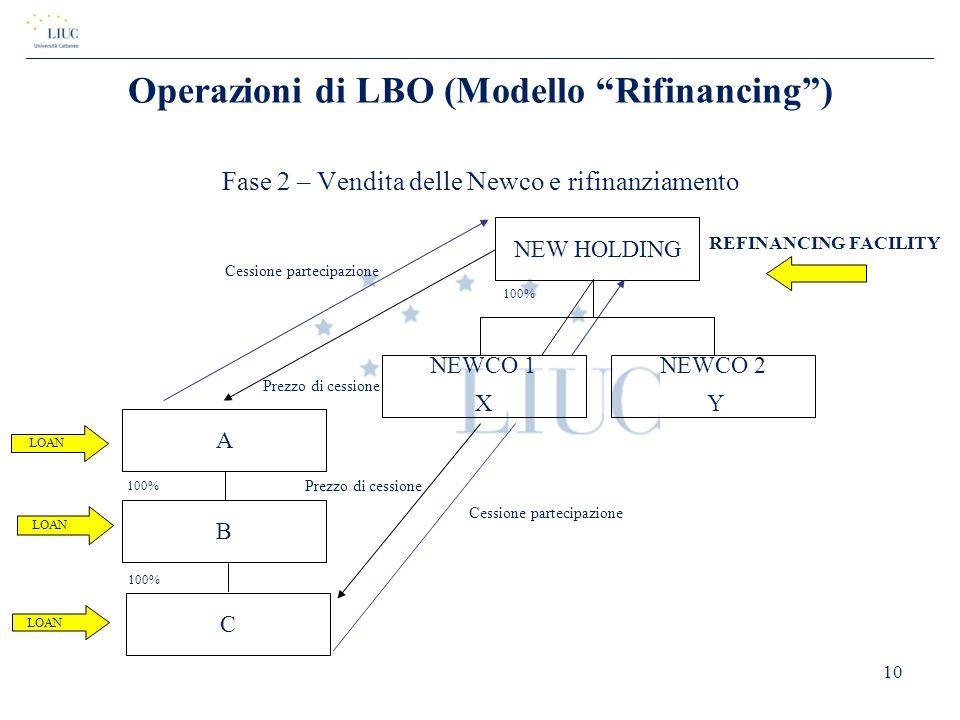 Operazioni di LBO (Modello Rifinancing )