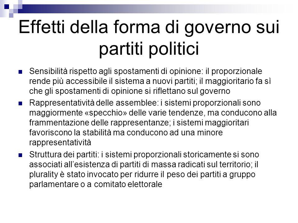 Effetti della forma di governo sui partiti politici