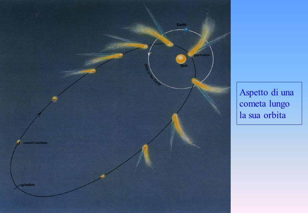 Aspetto di una cometa lungo la sua orbita