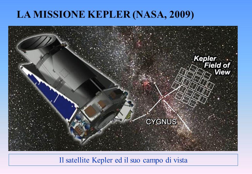Il satellite Kepler ed il suo campo di vista