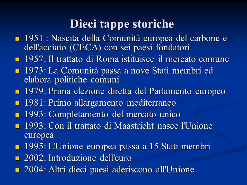 Dieci tappe storiche 1951 : Nascita della Comunità europea del carbone e dell acciaio (CECA) con sei paesi fondatori.