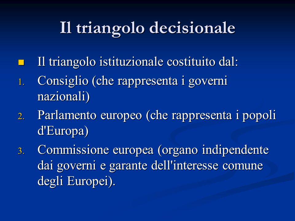Il triangolo decisionale