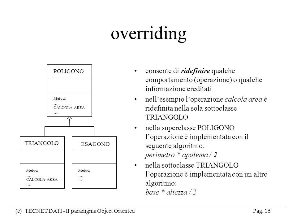 overriding POLIGONO. Metodi. …. CALCOLA AREA. consente di ridefinire qualche comportamento (operazione) o qualche informazione ereditati.