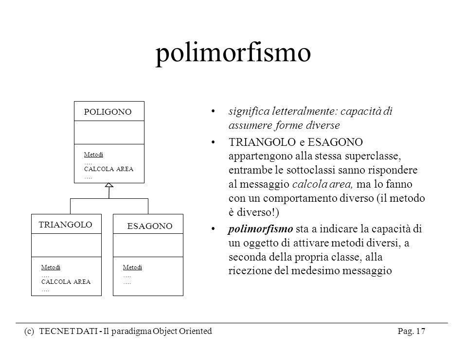 polimorfismo POLIGONO. Metodi. …. CALCOLA AREA. significa letteralmente: capacità di assumere forme diverse.