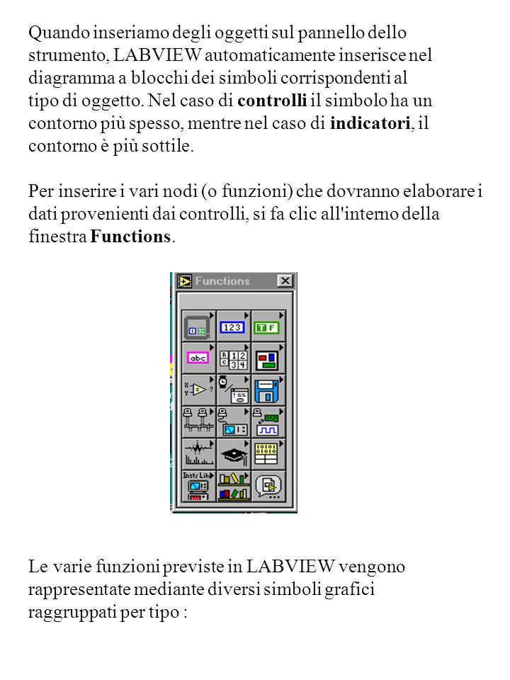 Quando inseriamo degli oggetti sul pannello dello strumento, LABVIEW automaticamente inserisce nel diagramma a blocchi dei simboli corrispondenti al