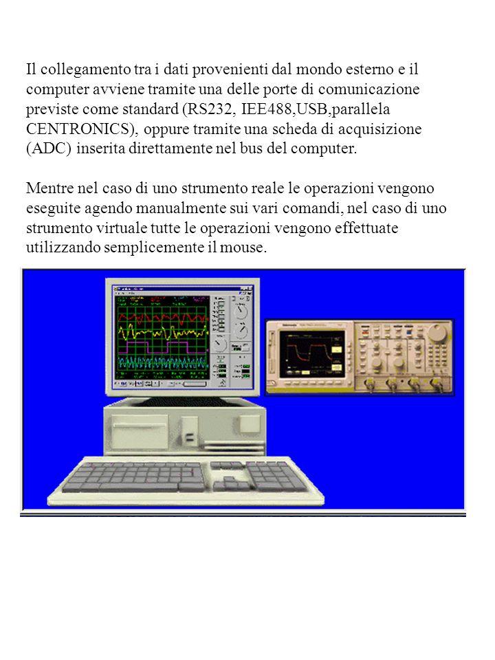 Il collegamento tra i dati provenienti dal mondo esterno e il computer avviene tramite una delle porte di comunicazione previste come standard (RS232, IEE488,USB,parallela CENTRONICS), oppure tramite una scheda di acquisizione (ADC) inserita direttamente nel bus del computer.