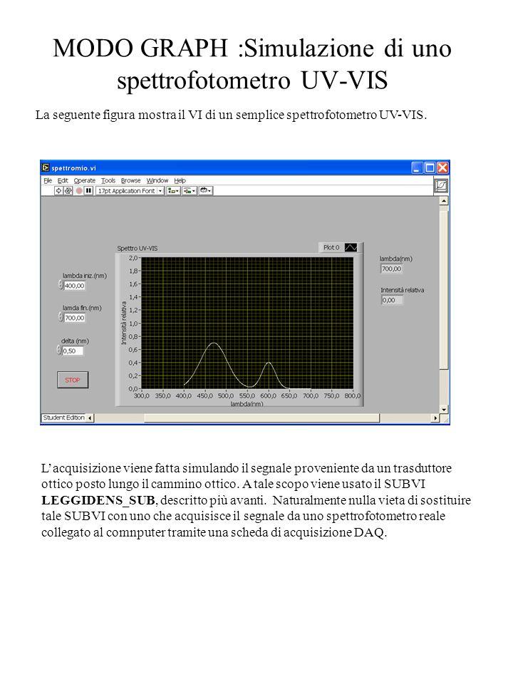 MODO GRAPH :Simulazione di uno spettrofotometro UV-VIS