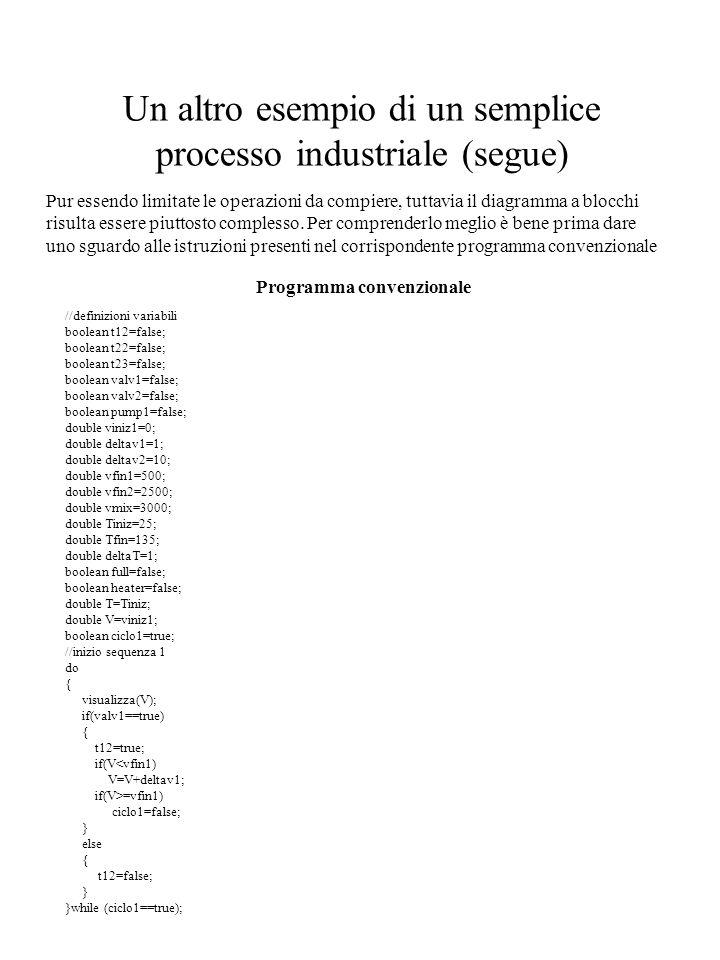 Un altro esempio di un semplice processo industriale (segue)