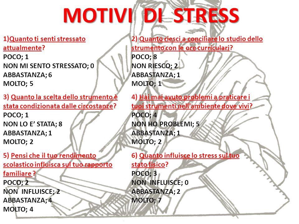 MOTIVI DI STRESS 1)Quanto ti senti stressato attualmente POCO; 1 NON MI SENTO STRESSATO; 0 ABBASTANZA; 6 MOLTO; 5.