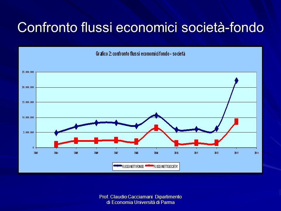 Confronto flussi economici società-fondo