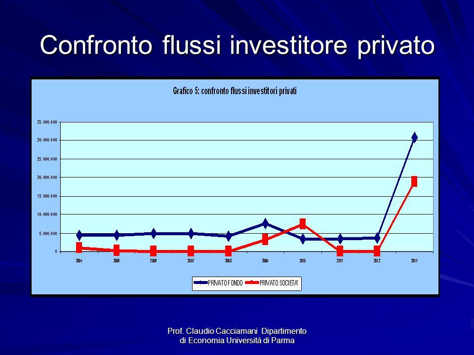 Confronto flussi investitore privato