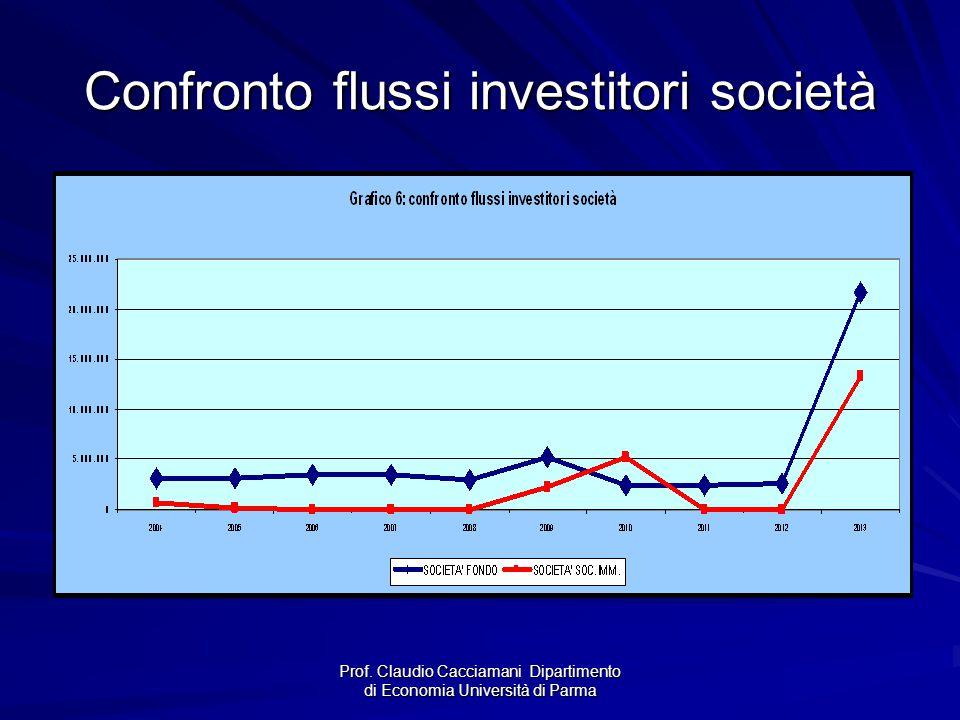 Confronto flussi investitori società