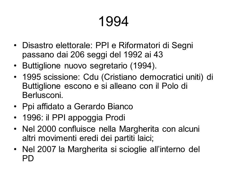 1994 Disastro elettorale: PPI e Riformatori di Segni passano dai 206 seggi del 1992 ai 43. Buttiglione nuovo segretario (1994).