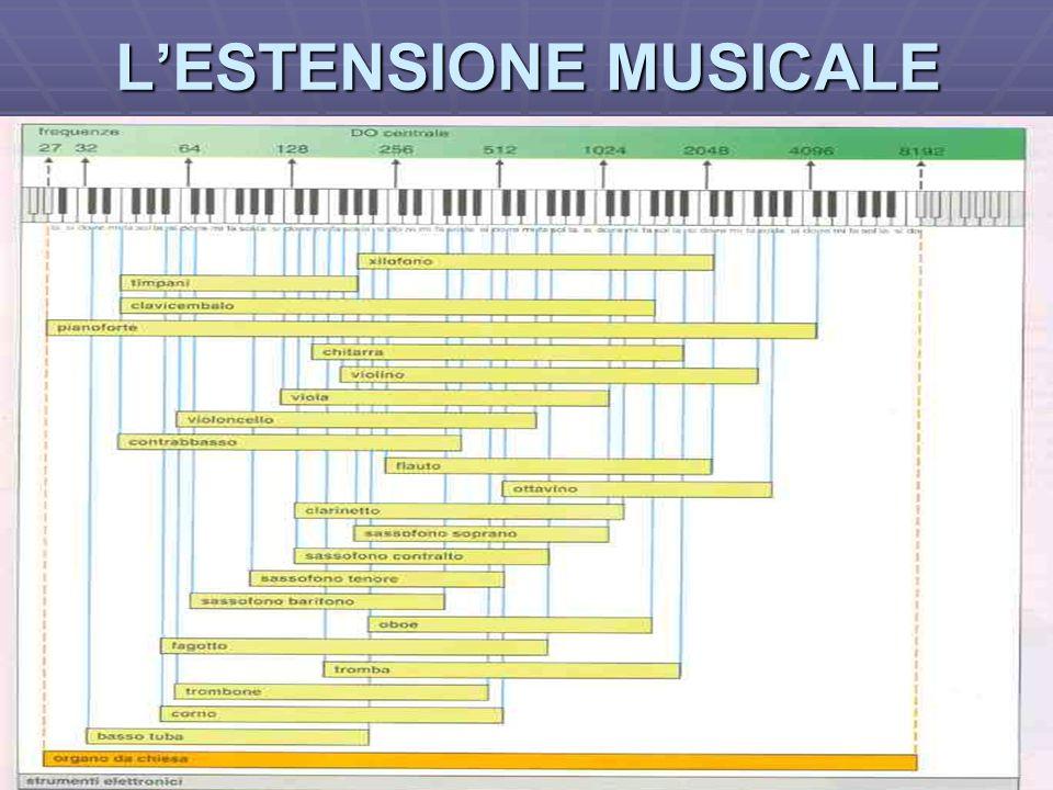 L'ESTENSIONE MUSICALE