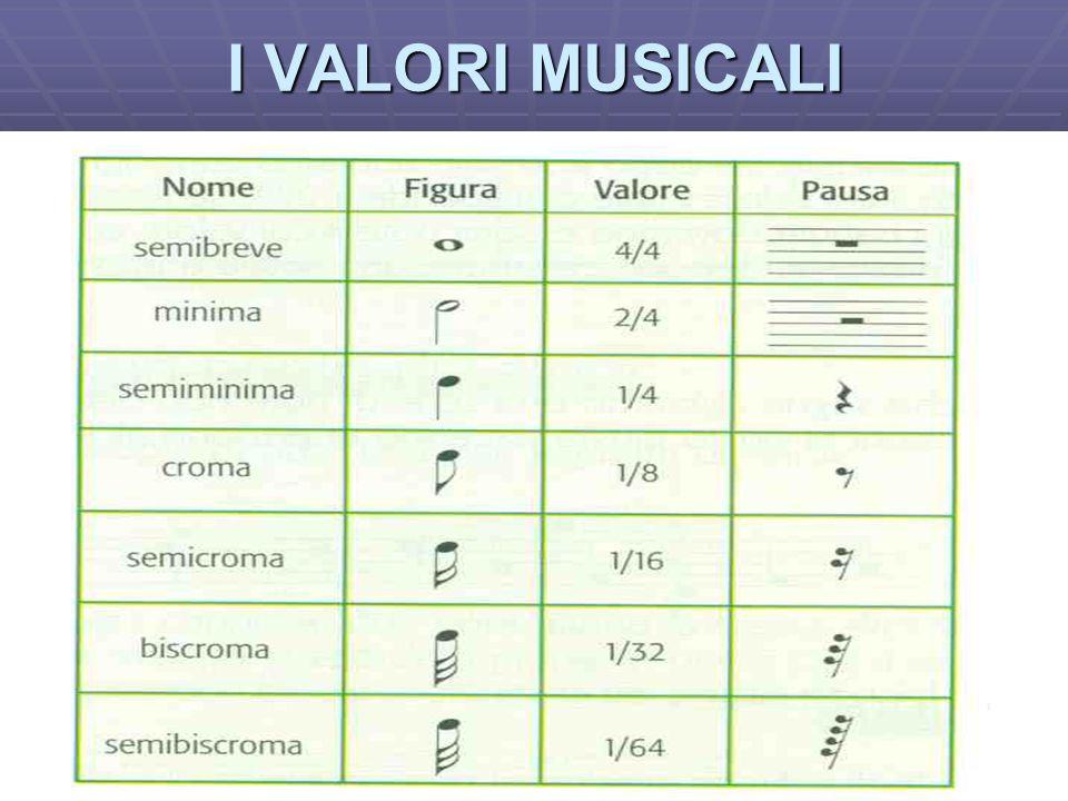 I VALORI MUSICALI