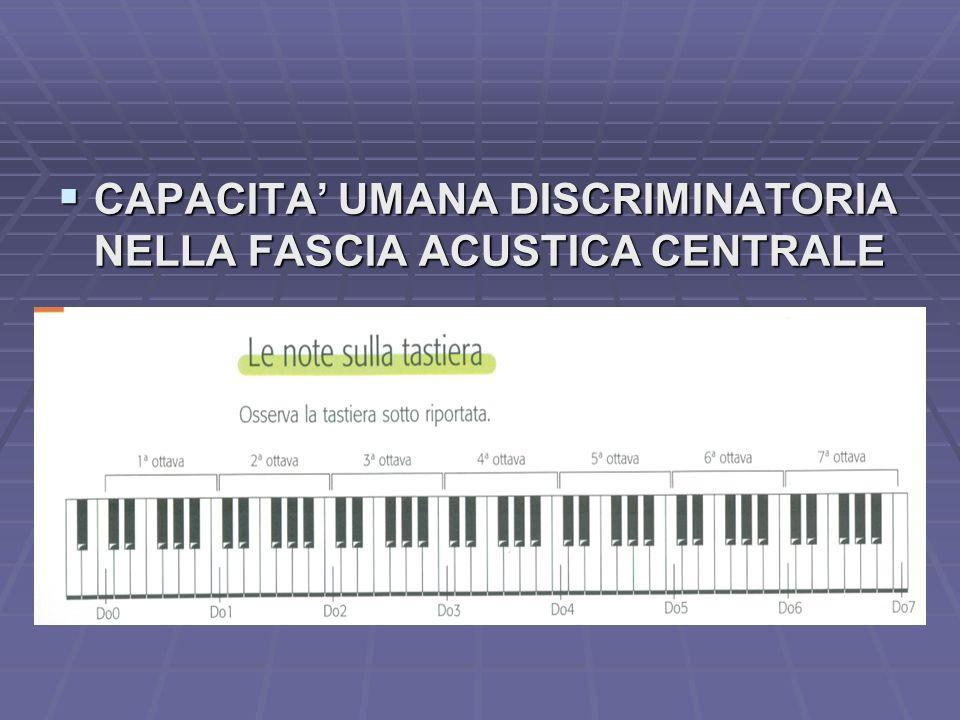 CAPACITA' UMANA DISCRIMINATORIA NELLA FASCIA ACUSTICA CENTRALE