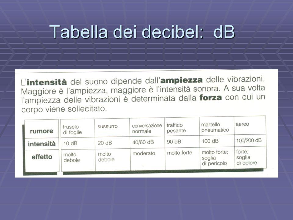Tabella dei decibel: dB