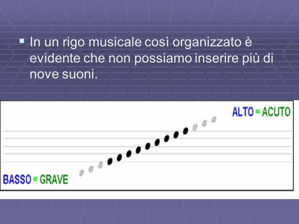 In un rigo musicale così organizzato è evidente che non possiamo inserire più di nove suoni.