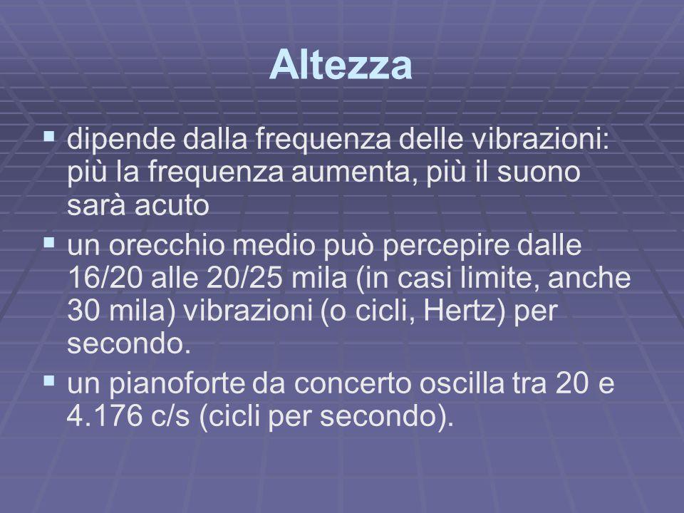 Altezza dipende dalla frequenza delle vibrazioni: più la frequenza aumenta, più il suono sarà acuto.